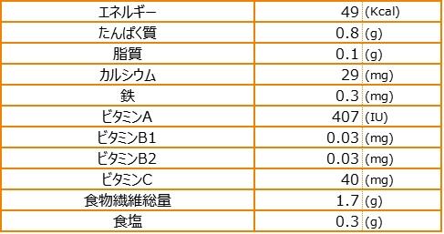 かちシブイ栄養素量表