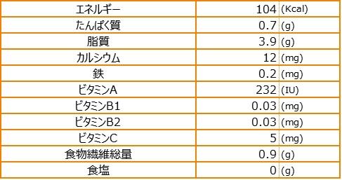 かぼちゃ寒天栄養素量表