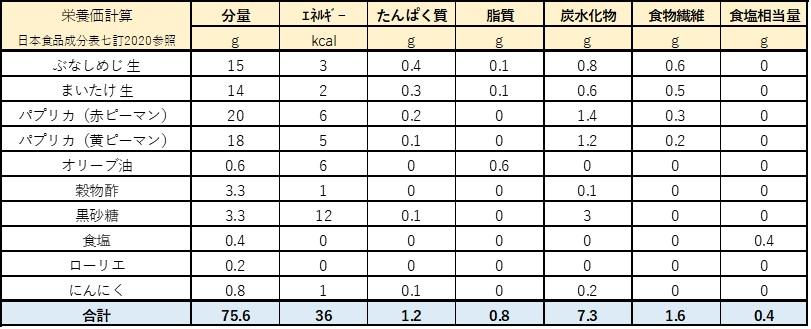 きのことパプリカの甘酢漬け栄養成分表