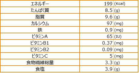 ドゥルワカシーの揚げボール栄養素量表