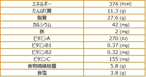 マーボゴーラ栄養素量表