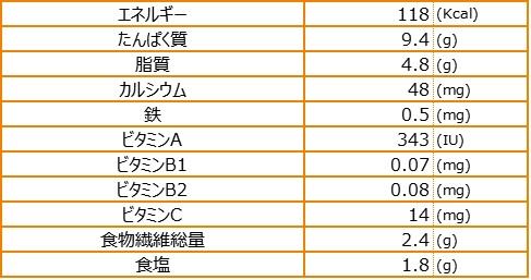 乾燥なんこうの和え物栄養素量表