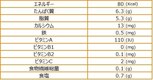 島人参の薬膳スープ栄養素量表