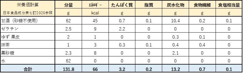 抹茶×甘酒栄養計算表
