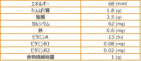 栄養素量表_島人参のきんぴら