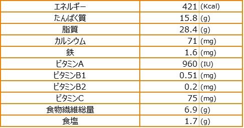 沖縄風ゆで豚のニンニクソースかけ栄養素量表