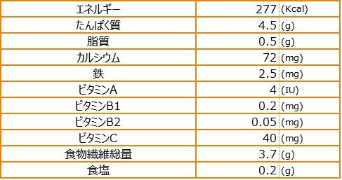 ウムニー栄養素量表