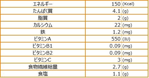 ゴーヤーヒラヤーチー栄養素量表