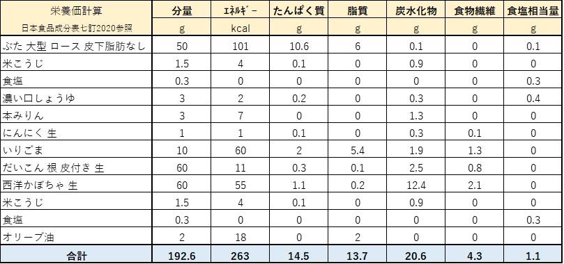 ミヌダル栄養価計算表
