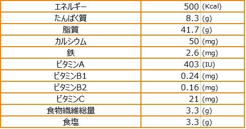 モズク入り紅芋まんじゅう栄養素量表