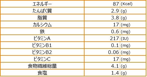 山芋とスーチカーの挟み揚げ栄養素量表