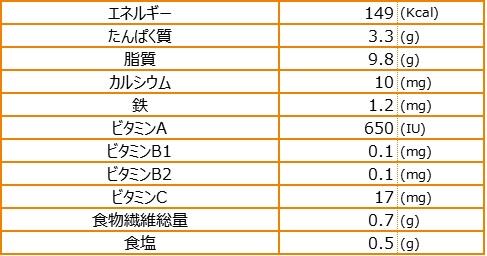 薬膳ハンダマ元気サラダ栄養素量表