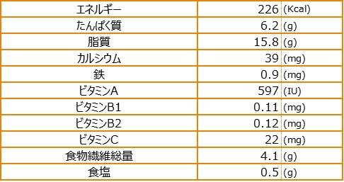 栄養素量表_かぼちゃサラダ