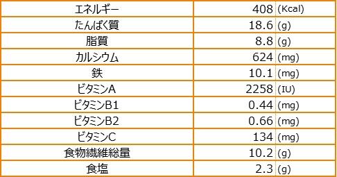 栄養素量表_イカスミ&カンダバー入りジューシー