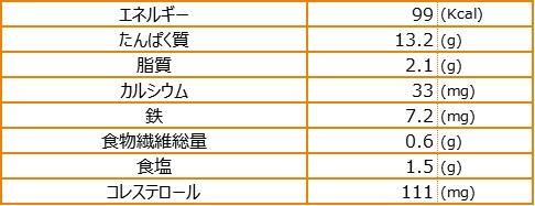 栄養素量表_チムシンジ画像