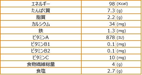 栄養素量表