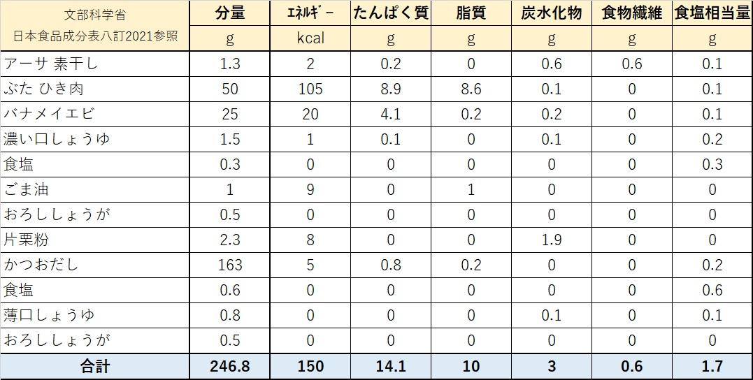 栄養価計算表
