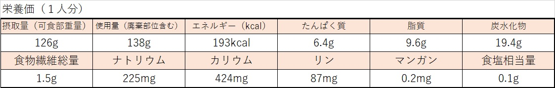 カリふわチヂミ栄養価計算表