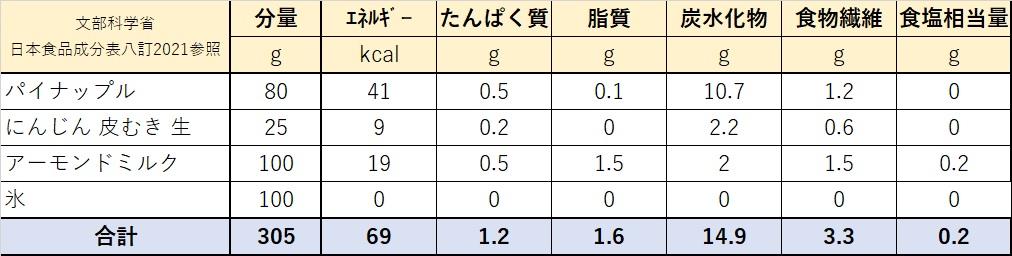 パイナップルの美スムージー栄養価計算表