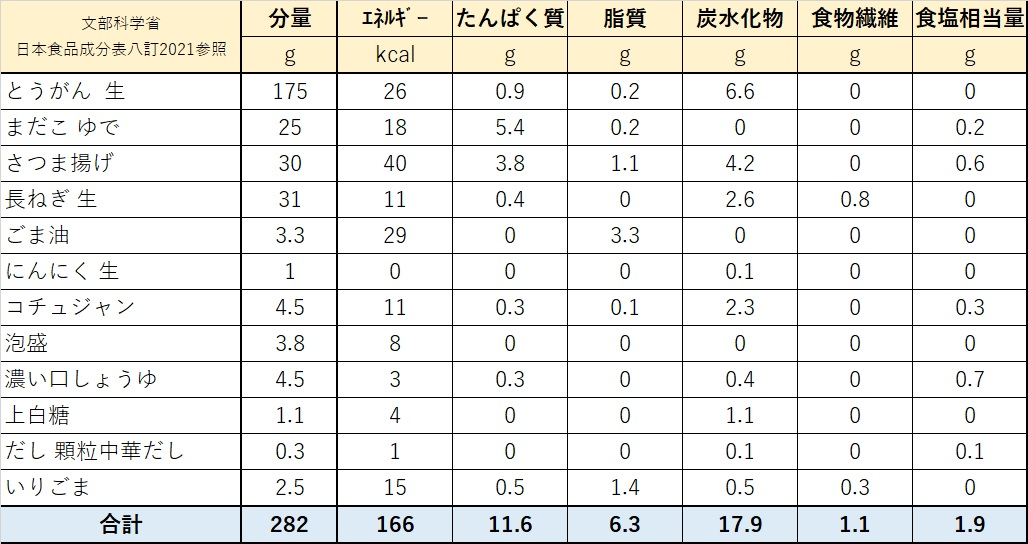 栄養価計算表(シブイ(冬瓜)とタコのやみつき辛炒め)