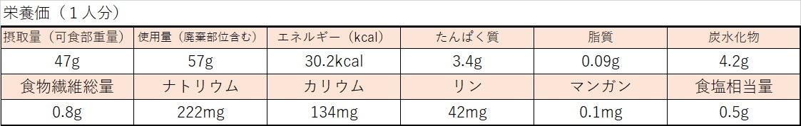 野菜のミネラルゼリー寄せ栄養価計算表