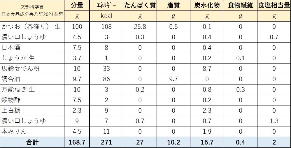 カツオの甘酢ダレ栄養価計算表