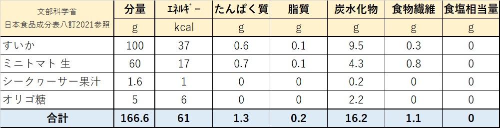 スイカとトマトの美シャーベット栄養価計算表