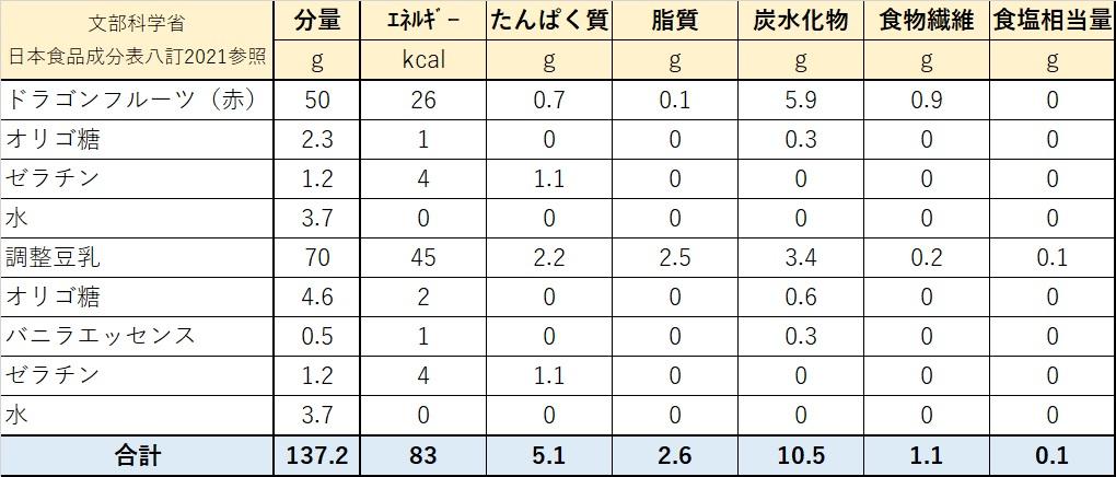 ドラゴンフルーツデザート栄養価計算表