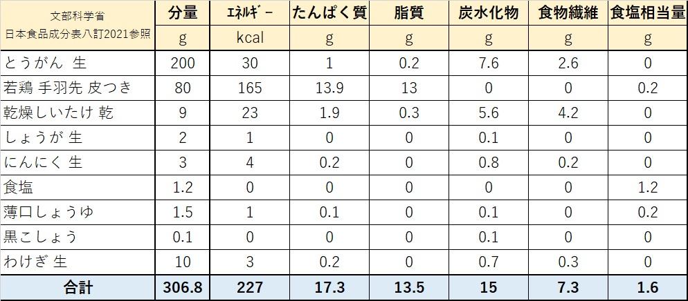 冬瓜と手羽先の身体に優しいスープ栄養価計算表