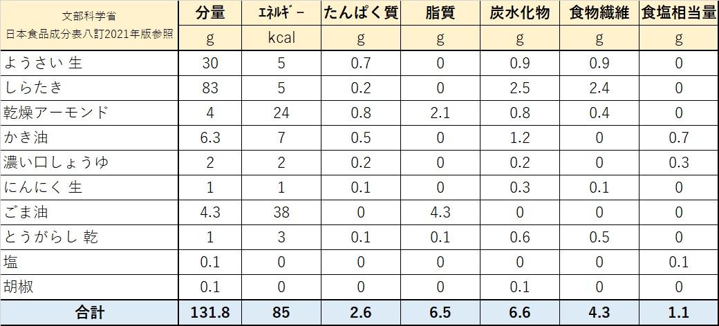 空心菜(ウンチェー)とアーモンドの炒め物栄養価計算表