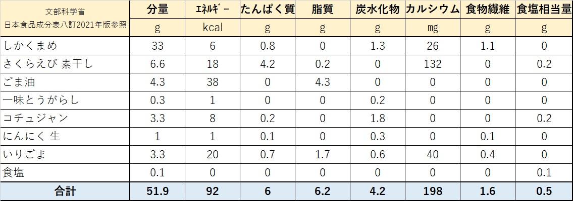 シカクマメと桜エビのピリ辛和え物栄養価計算表