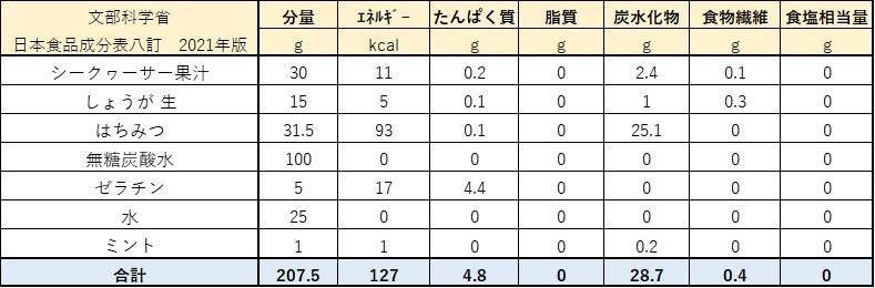 シークヮーサーのハニー生姜ゼリー栄養計算表