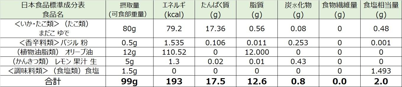 タコのバジル和え栄養価計算表