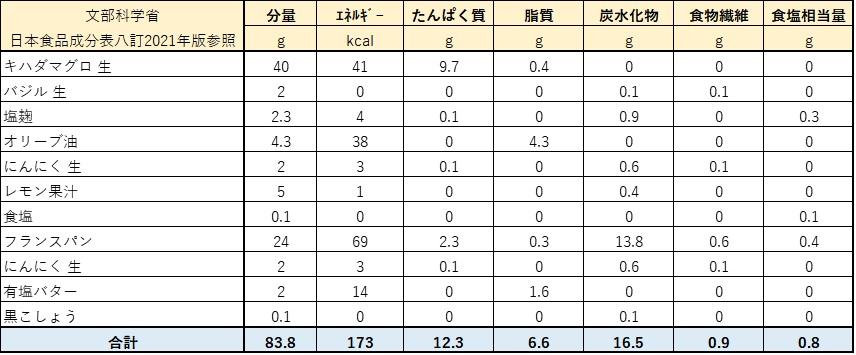 マグロとバジルの簡単ブルスケッタ-栄養価計算表