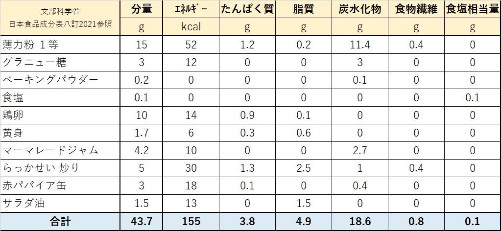 簡易版チールンコウ栄養価計算表